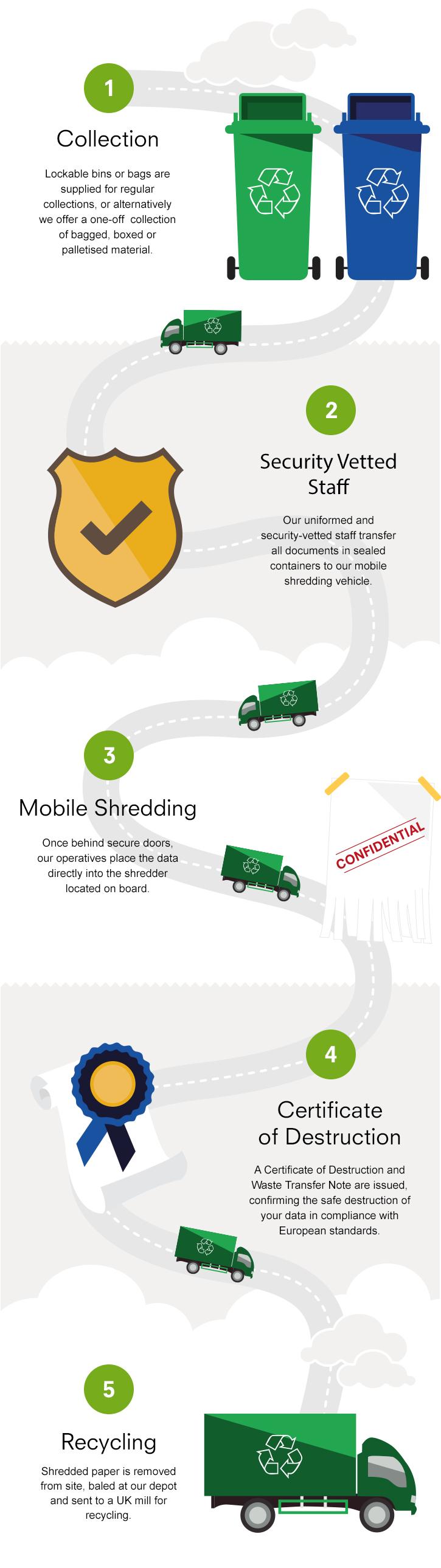 Mobile Shredding