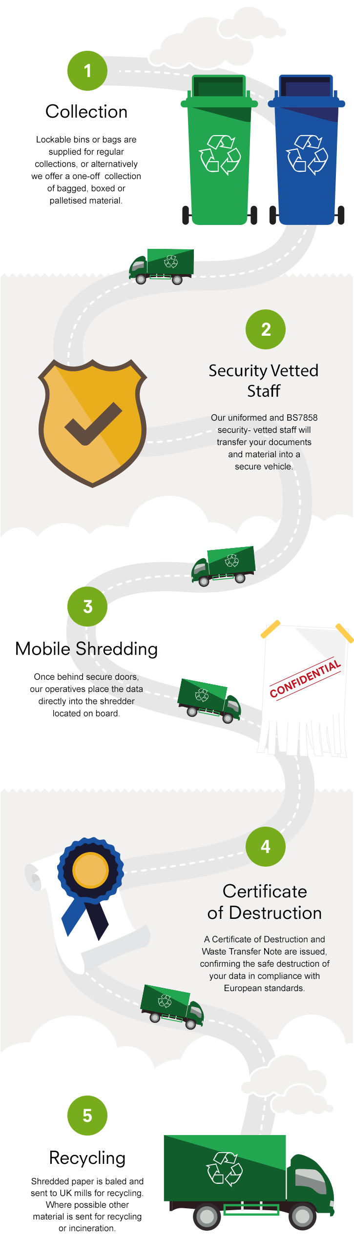Mobile Shredding Infographic