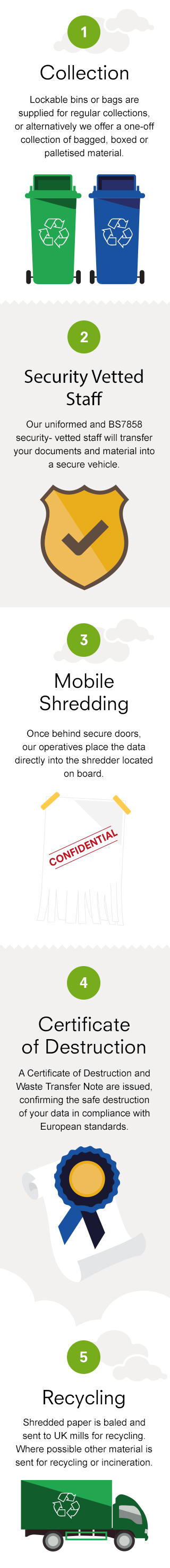 Mobile Shredding Infographic - small version