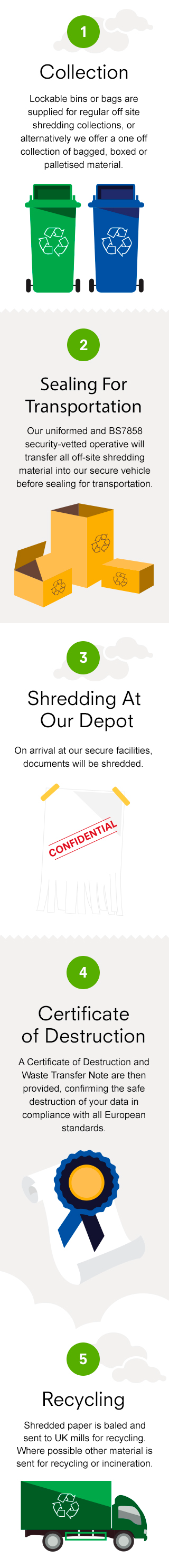 Off-site Shredding Infographic