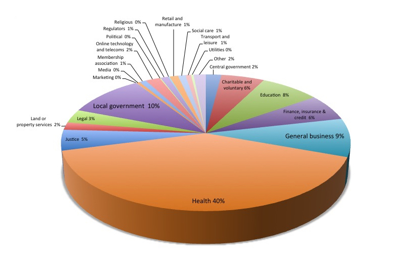 pie chart to show sector comparisons of ICO breaches in 2016