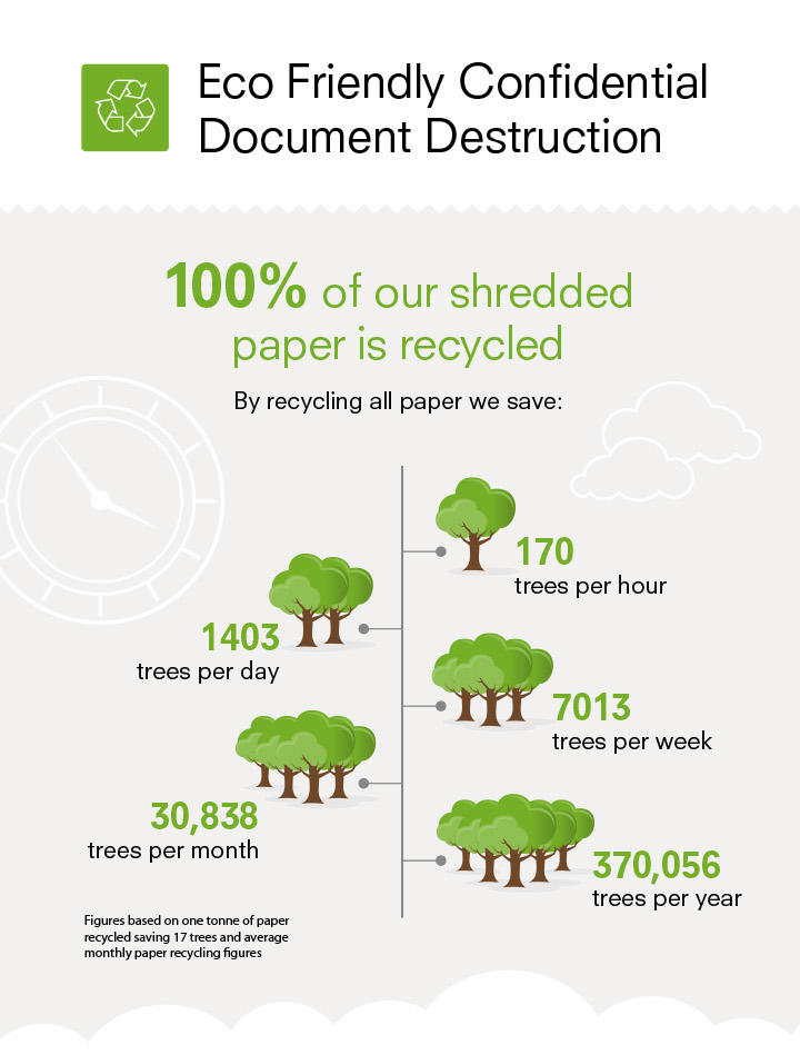 tree infographic eco friendly document destruction