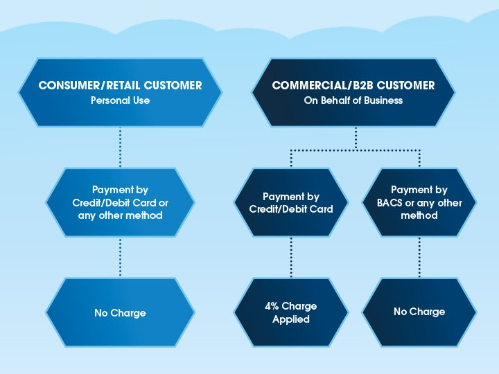 flow chart explaining surcharges for Shred Station services