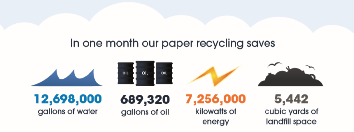 Image containing statistics on Shred Station's paper recycling. Image states that in one month, Shred Station's paper recycling saves 12,698,000 gallons of water, 689,320 gallons of oil, 7,256,000 kilowatts of energy and 5,442 cubic yards of landfill space