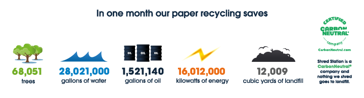 Shred Station 2021 Paper Recycling Figures