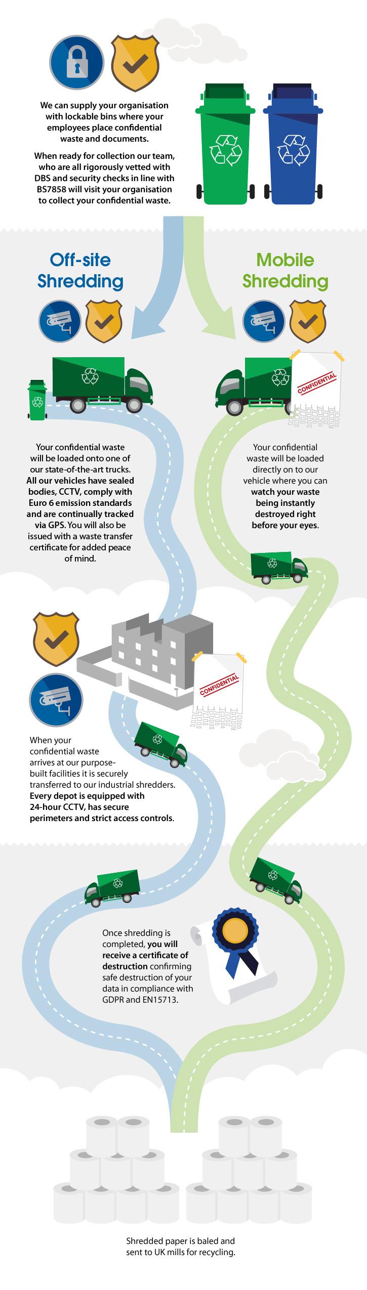 Chain of custody infographic