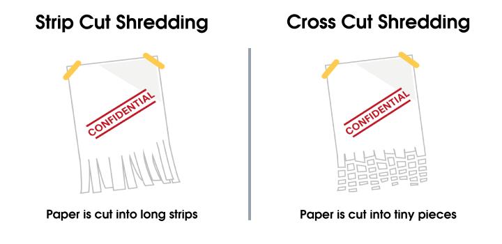 Shredding comparison between strip cut shredders and cross cut shredders
