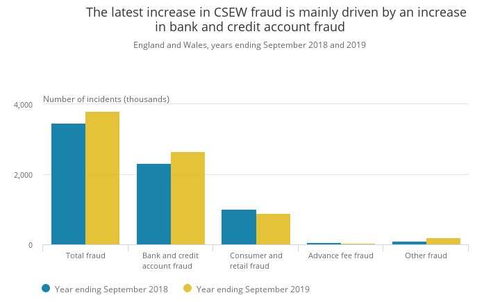 Bar graph to show the latest increase in CSEW fraud is mainly driven by an increase in bank and credit account fraud. Image proprerty of the Office for National Statistic - Crime Survey for England and Wales