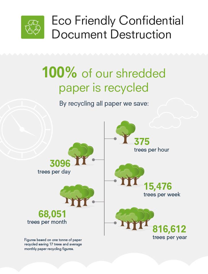 Eco-friendly Shredding Data