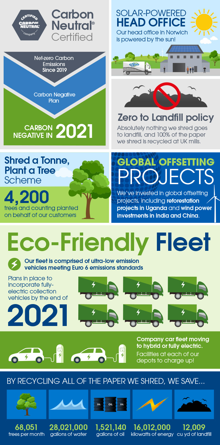 Carbon offset infographic - large