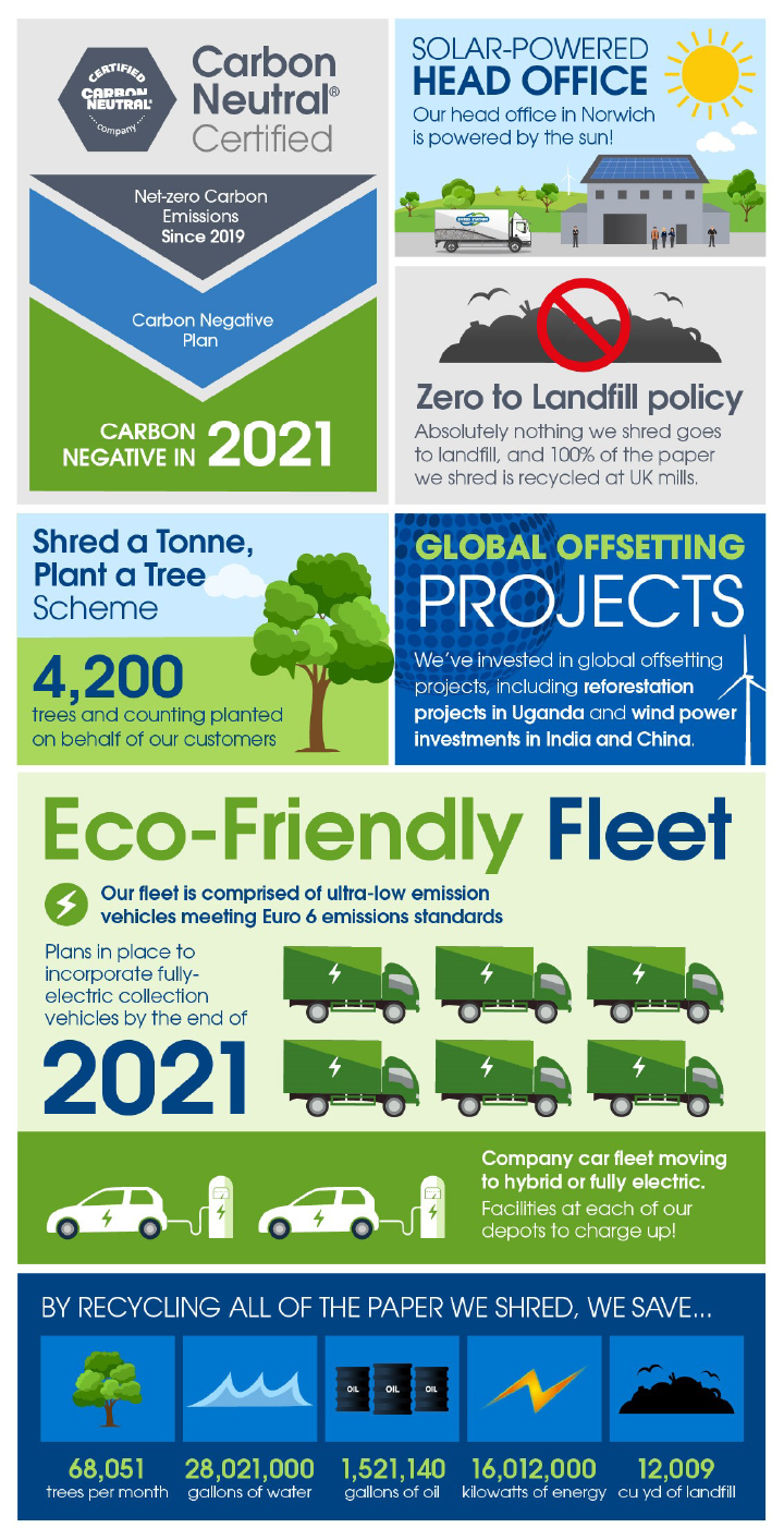 Shred Station Green Initiatives
