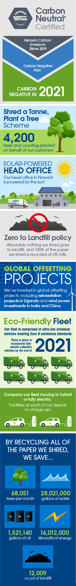 Carbon offset infographic - small